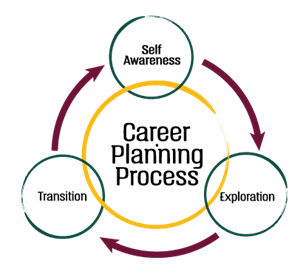 Career Planning Process Graphic